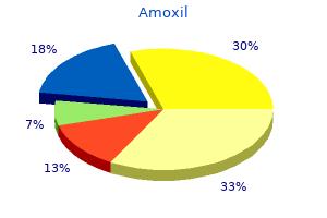 generic 500 mg amoxil otc