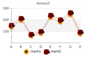 order generic amoxil canada
