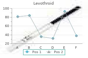 generic levothroid 200 mcg with amex