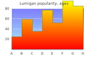 buy genuine lumigan online