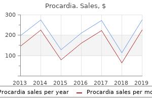 buy cheap procardia on line